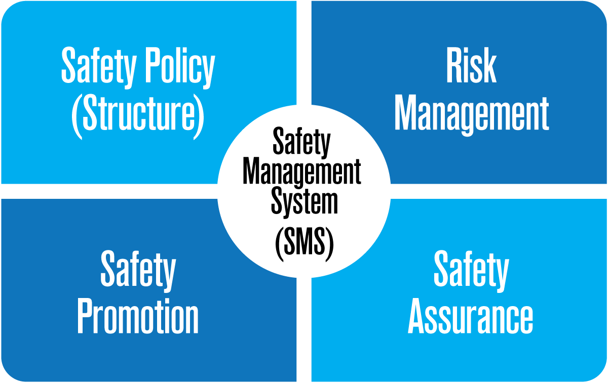 corporate flight department safety management system Ever since the introduction of the safety management system (often referred to as the sms), quality management in airlines and the aviation industry seems to have fallen second place with respect to safety assurance in general.