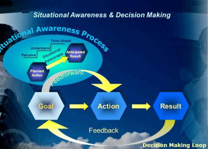 Situation Awareness Global Assessment Technique (SAGAT)